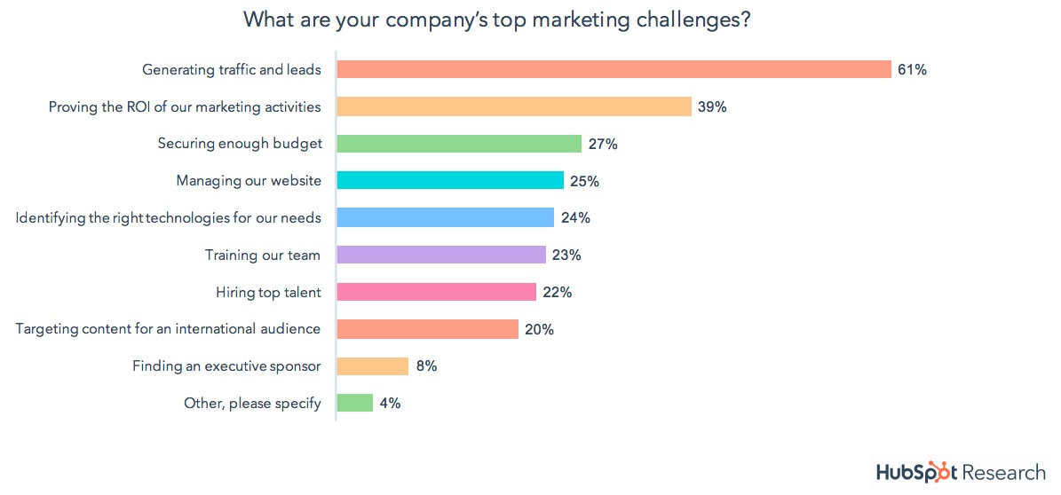 marketing-challenges