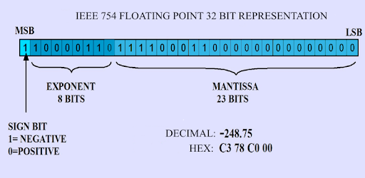 Binary Hex Dec IEEE754 Floating point Converter - Apps on
