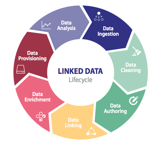 Reaching Enterprise Goals With The Linked Data Lifecycle