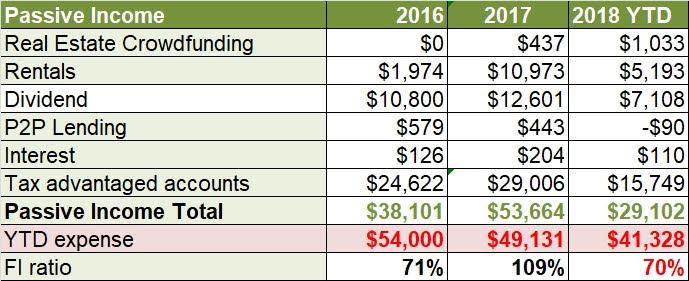 July passive income