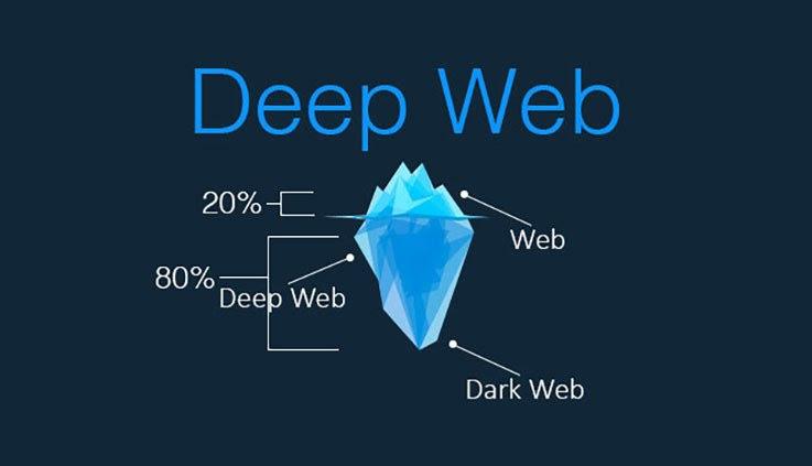 I migliori siti Deep Web e Dark Web che non troverai su Google