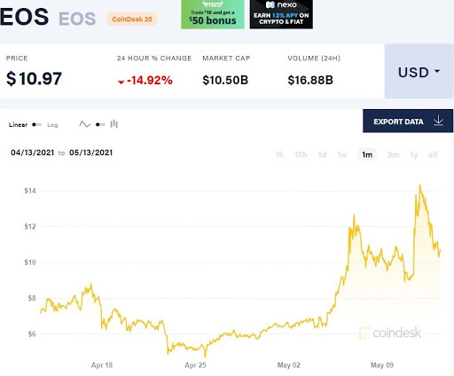EOS Crypto Goes Parabolic, Jumps 50 Percent On New $10B Exchange Plan To Use Token