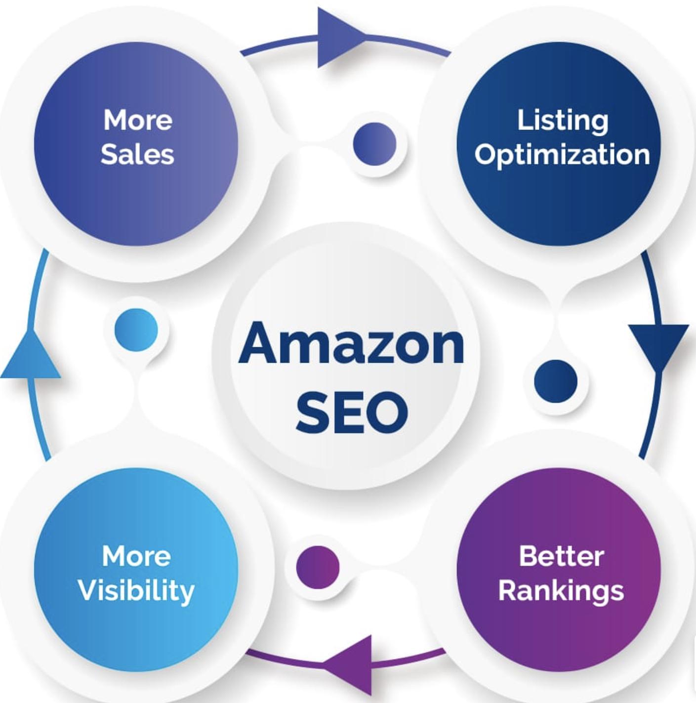 Amazon SEO process