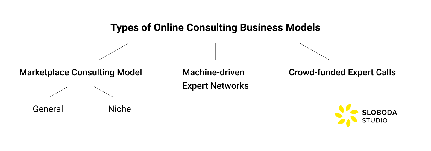 types of online consulting business models