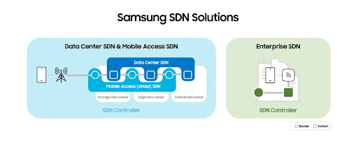 Samsung Expands Its Lineup of SDN Solutions