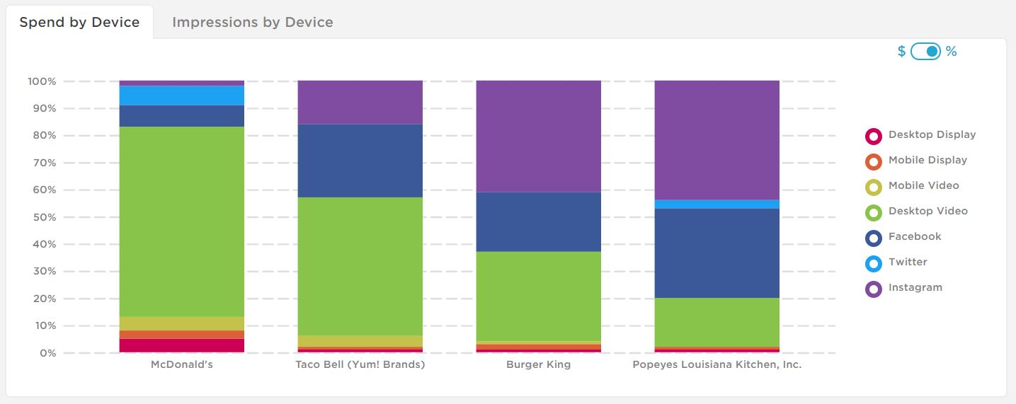 Taco Bell, Popeye's, Burger King spend on YouTube, Facebook, Instagram