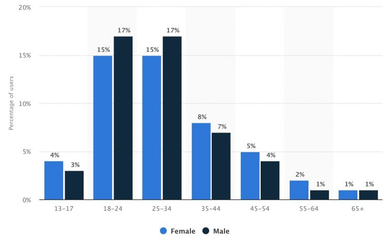 Bar graph presenting the distribution of Instagram users worldwide as of April 2019, by age and gender