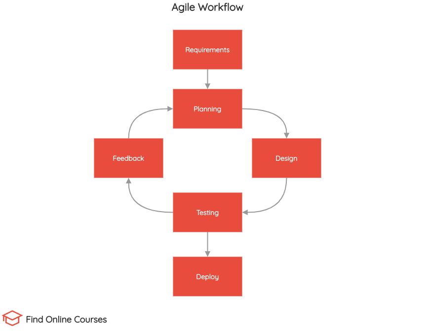 Agile project management workflow