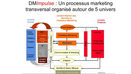DM Impulse