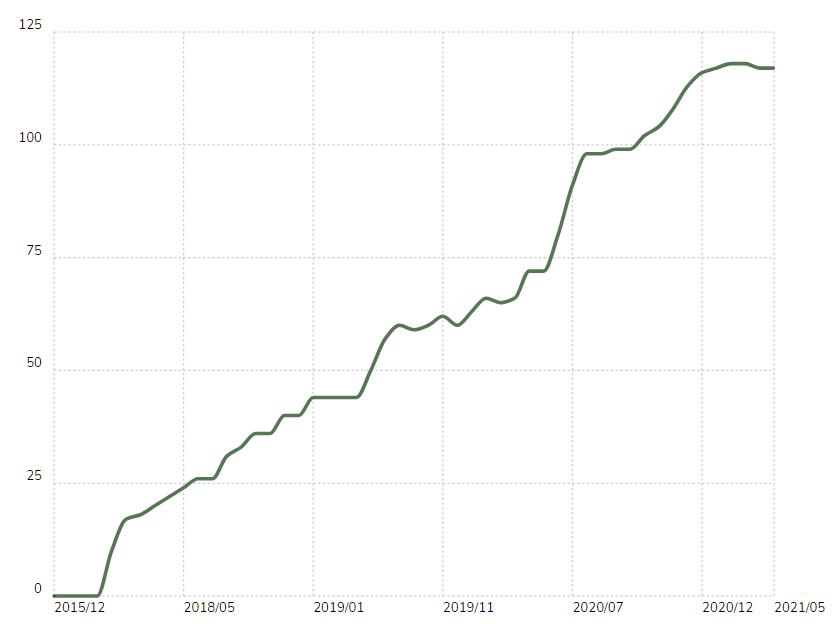 Magento 2 in the top 10,000 websites
