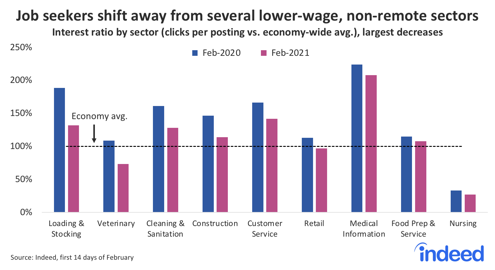 bar graph showing job seekers shift away from several lower-wage, non-remote sectors