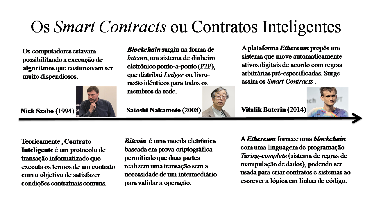 Histórico Blockchain&Smart Contract.png