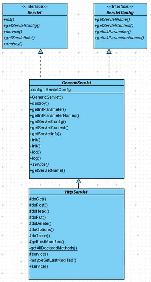 Servlets Framework