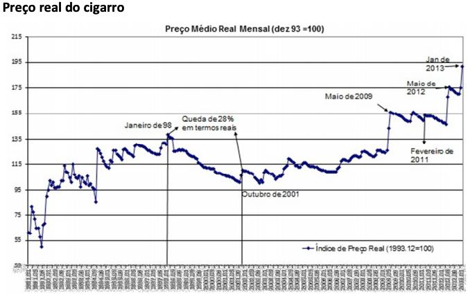 aumento do preço do cigarro