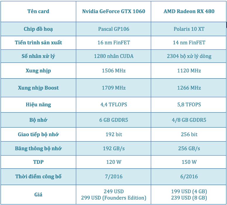 So sánh thông số kỹ thuật của Nvidia GeForce GTX 1060 và AMD Radeon RX 480