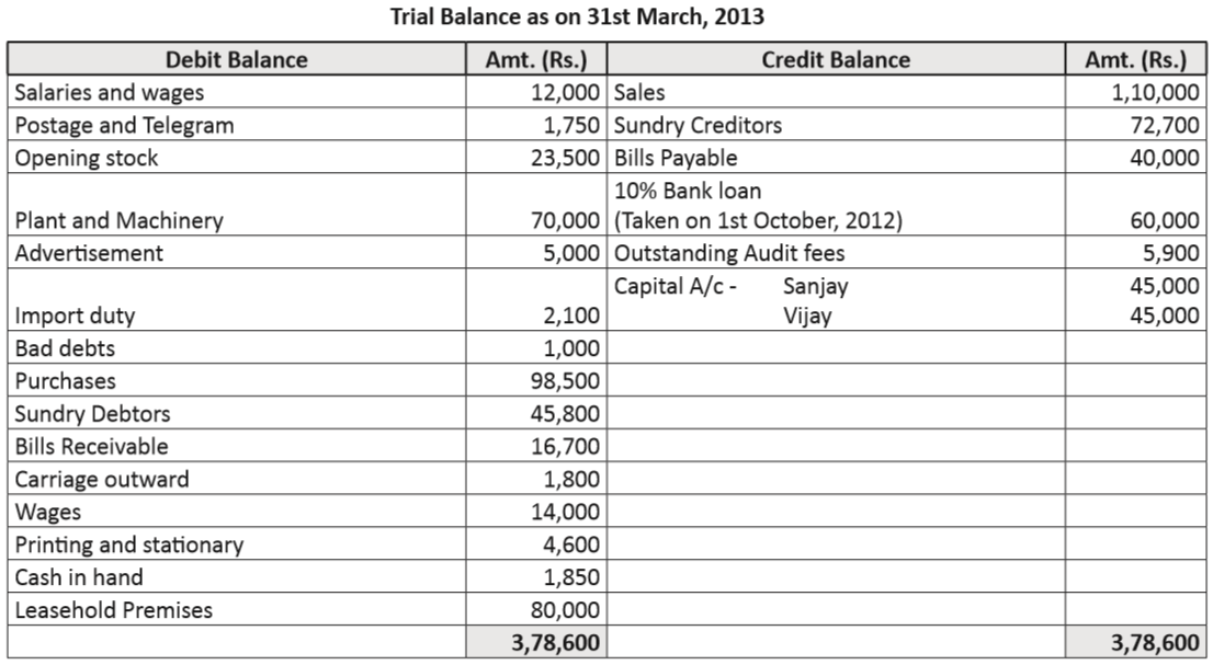 profit and loss account and balance sheet in excel