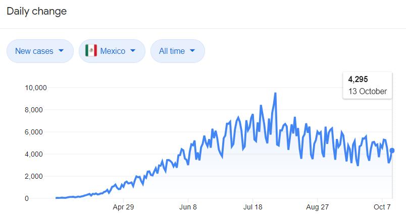 Mexico COVID-19 statistics