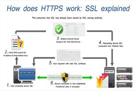 Cách thức hoạt động của ssl