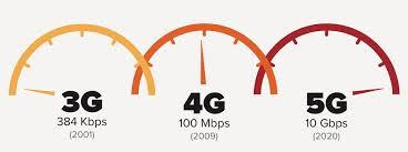 speed of 5G