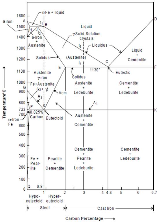Fe-C equilibrium diagram