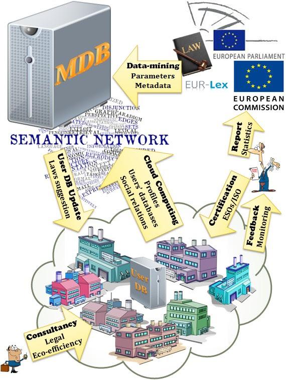 Parametric MDB for the EU