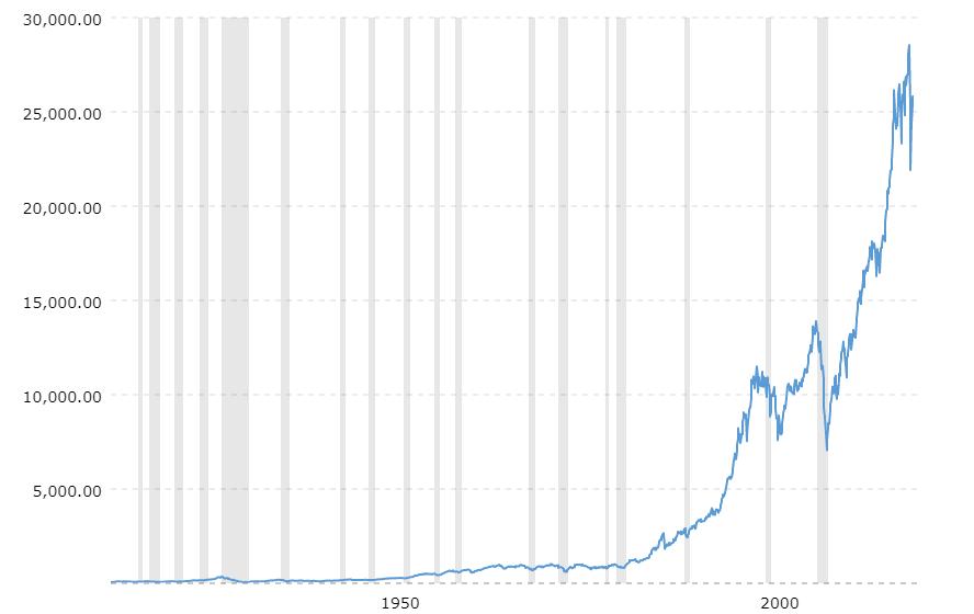 Dow Jones Industrial Average: Priced in US Dollars