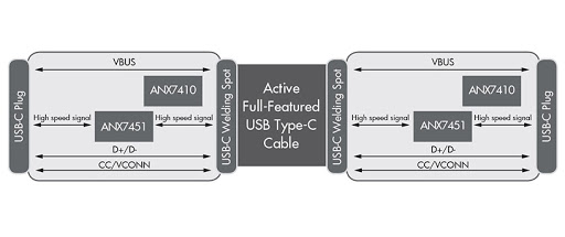 Analogix's Times Square RD1011 bi-directional USB-C active cable with Integrated retimer (Graphic: Business Wire)