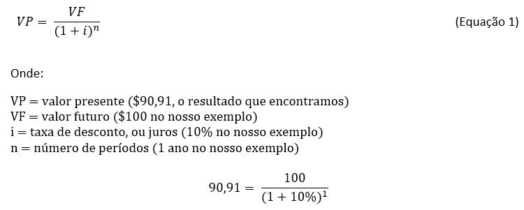 Equação:  VP = VF/(1 + i) elevado a n  Onde: VP = valor presente ($90,91 – o resultado que encontramos); VF = valor futuro ($100 no nosso exemplo); i = taxa de desconto ou juros (10% no nosso exemplo); n = número de períodos (1 ano no nosso exemplo).  90,91 = 100/(1 + 10%)¹