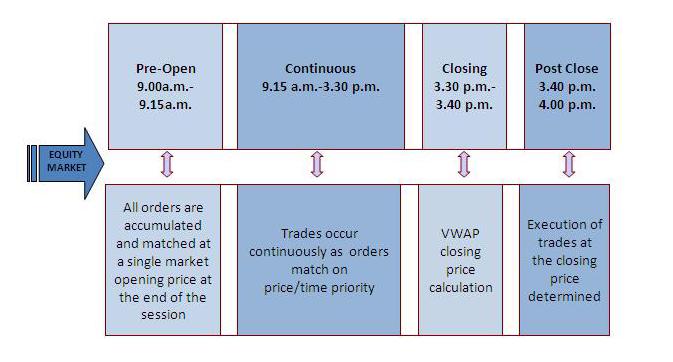 Indian stock market timings