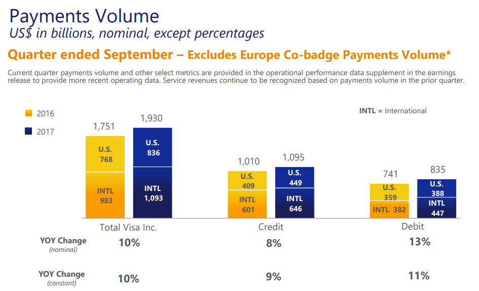 Visa plays its cards right in the third quarter