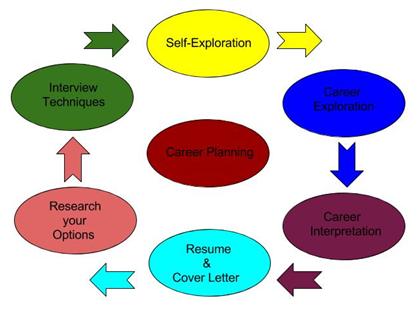 Career Planning Steps