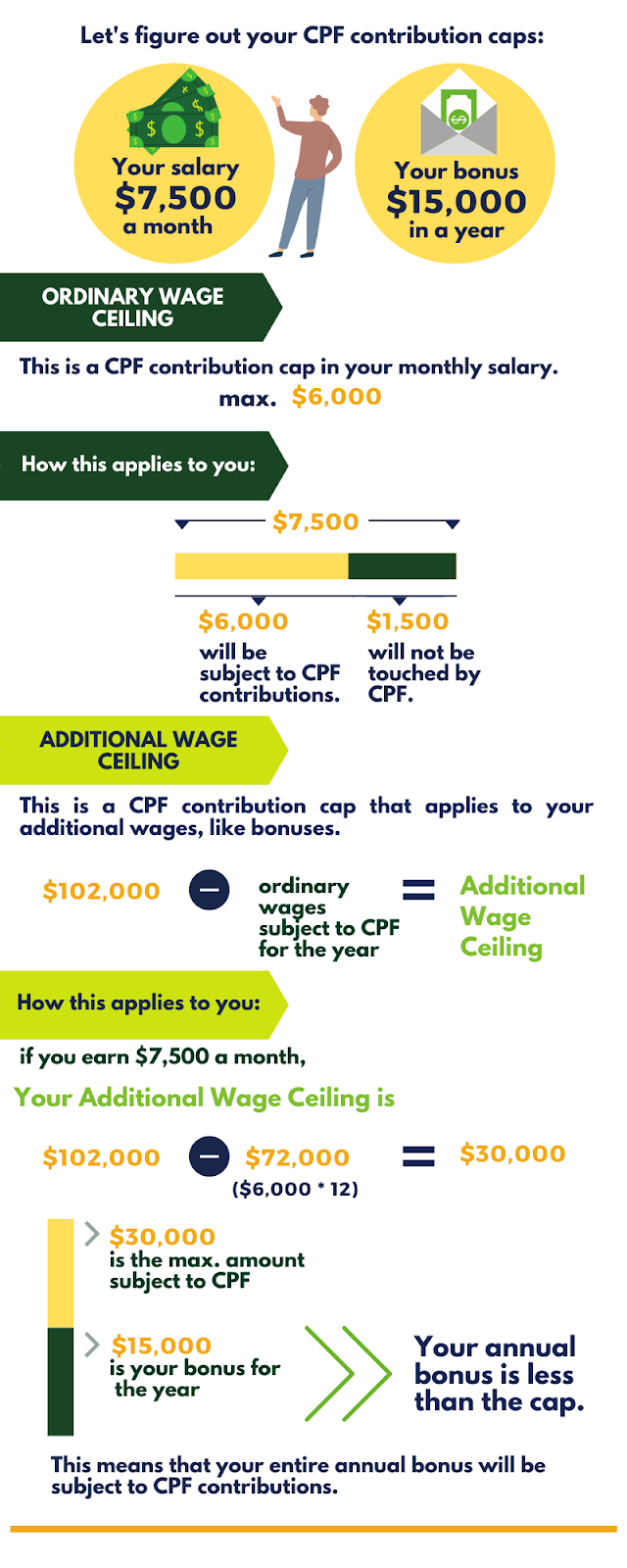 Example of Employee CPF contribution with Additional Wages