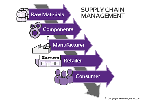 SUPPLY CHAIN INVENTORY MANAGEMENT