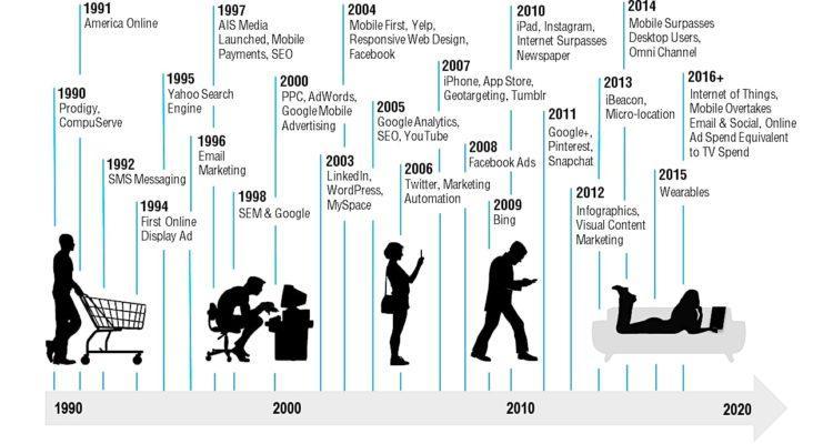 History of Digital Media Marketing