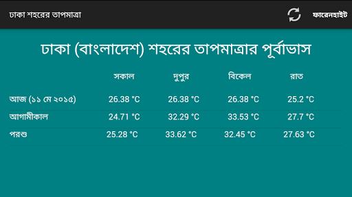 Dhaka Temperature Forecast
