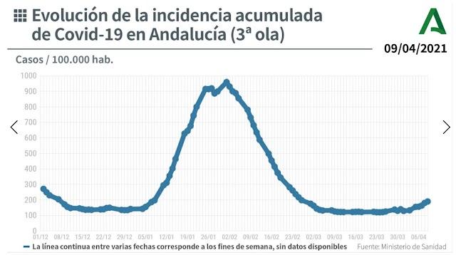 Gráfico publicado por la Junta de Andalucía en Twitter.