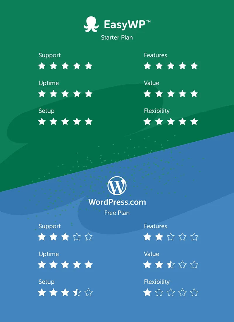 Infographic comparing EasyWP vs WordPress.com