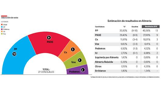 Gráfico de intención de voto y asignación de concejales según la encuesta de Deimos para LA VOZ
