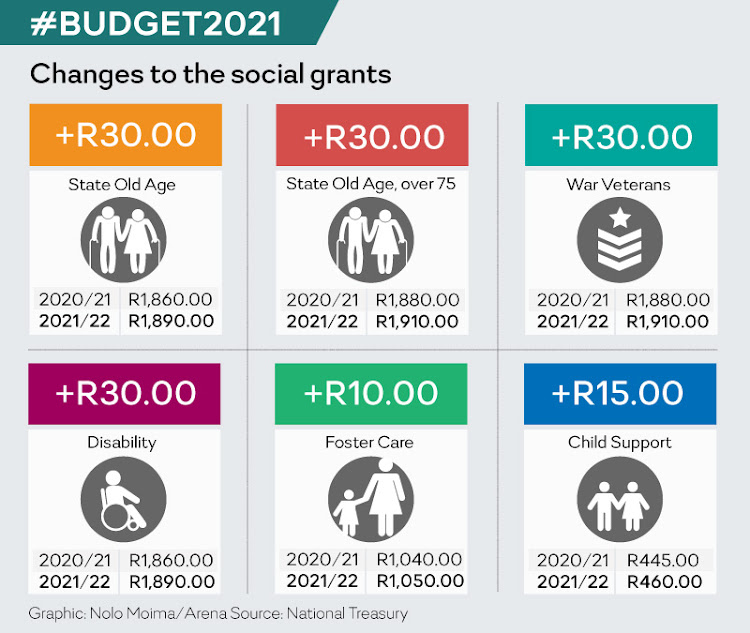 Modest increases in the social grants system.
