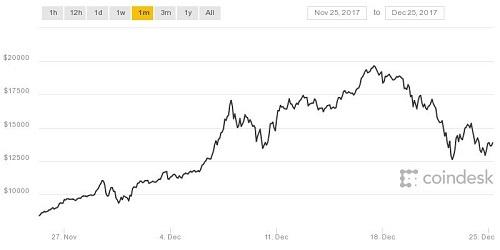 Diễn biến Bitcoin trong 1 tháng gần đây. Nguồn: Coindesk