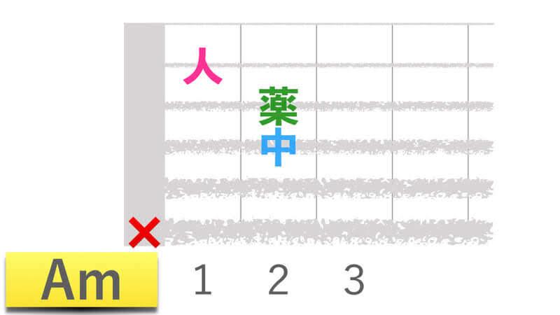 ギターコードAmエーマイナーの押さえかたダイアグラム表