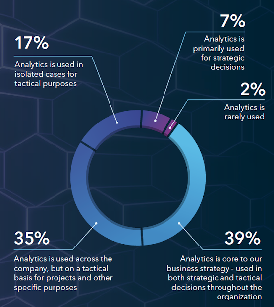 How would you describe the role analytics plays in how your organization conducts business? Source: SAS Analytics Platform Online Survey, N = 477