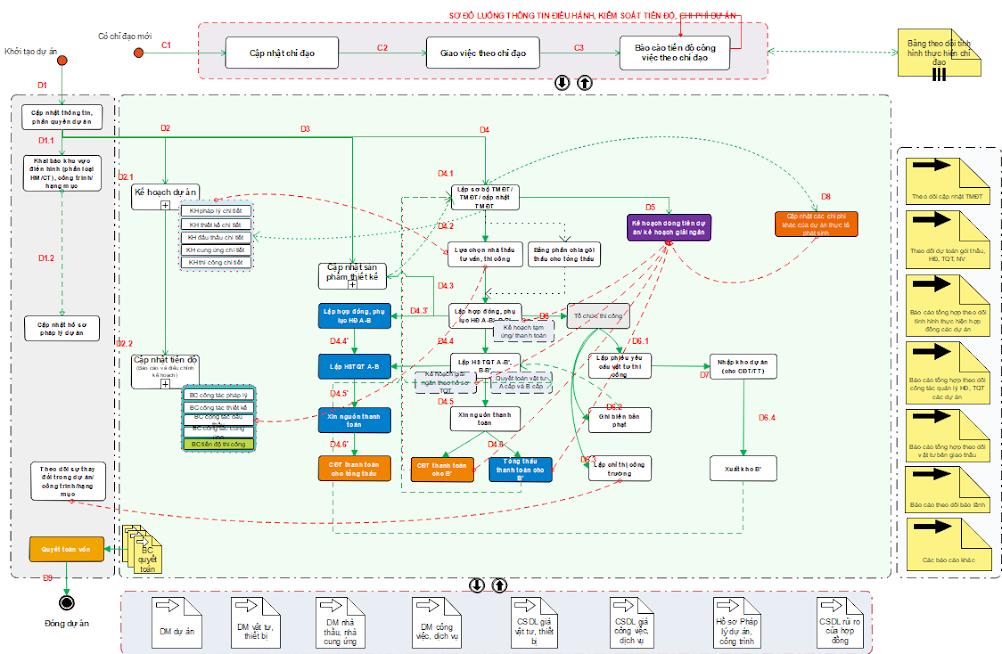 sơ đồ luồng thông tin điều hành và kiếm soát tiến độ, chi phí dự án trên phần mềm IBOM