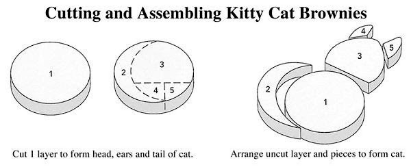 "Make two 8"" round cakes according to package instructions.  See picture diagram to..."