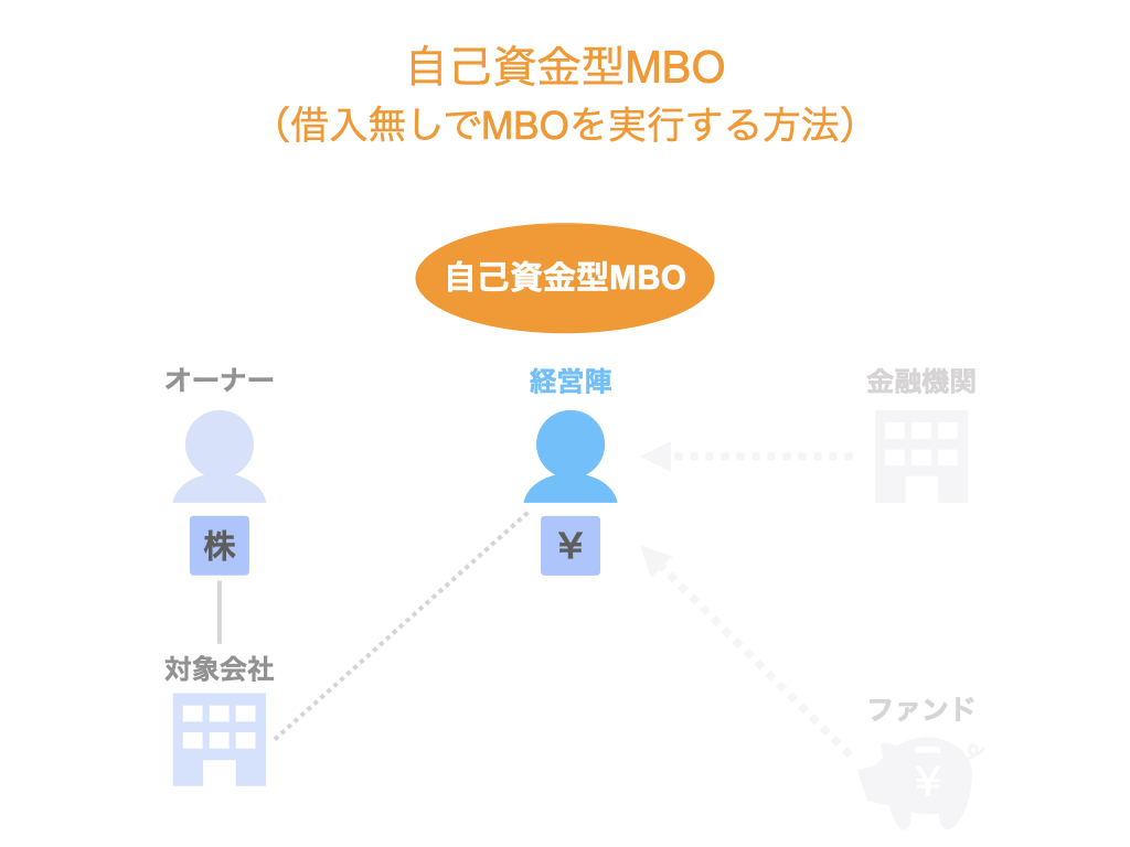 自己資金型MBO
