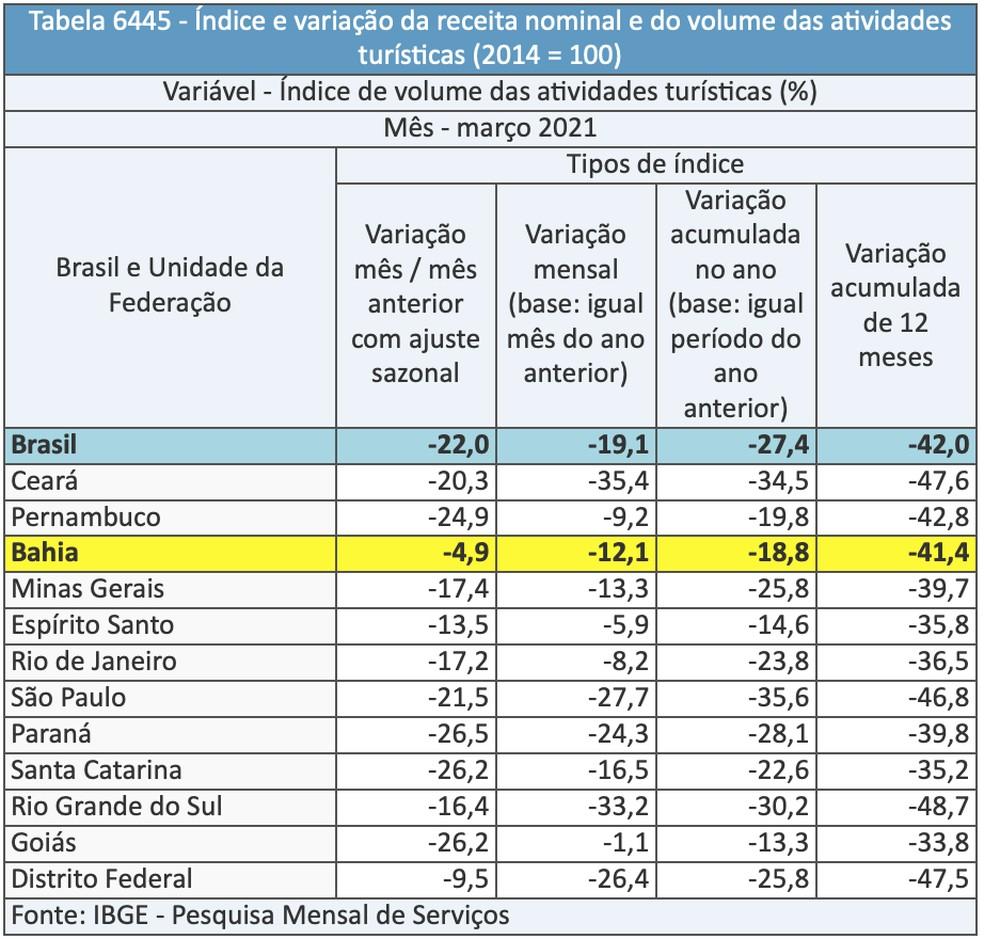 Volume dos serviços de turismo no mês de março — Foto: Divulgação/IBGE