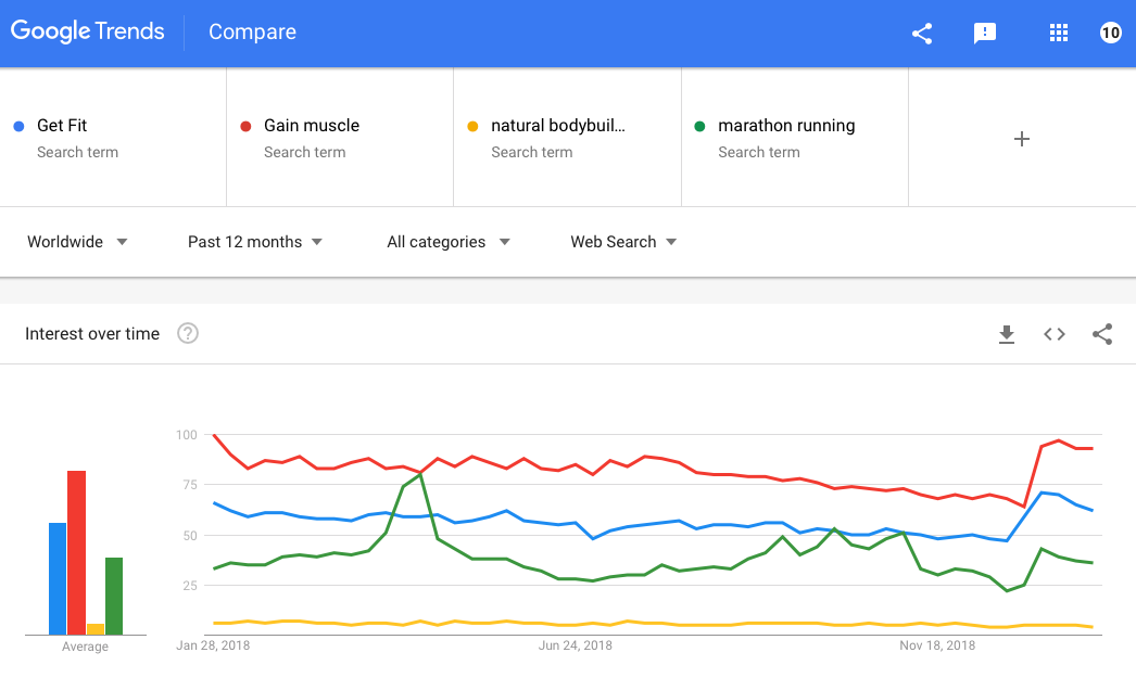 How to Use Google Trends to Find Keywords