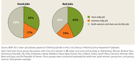 Photo: Several questionnaires illustrated that people think that the jobs typically done by men are considered bad jobs. What could influence this?    (WORLD DEVELOPMENT REPORT 2012. Gender differences in employment and why they matter. http://siteresources.worldbank.org/INTWDR2012/Resources/7778105-1299699968583/7786210-1315936222006/chapter-5.pdf )