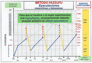 Photo: ESPAÑOL: Método fazsufu - Eyaculaciones masculinas y femeninas. ENGLISH: Method fazsufu - Male and female ejaculations. CHINO: Fazsufu 方法 - 射精的男子和婦女. ÁRABE: Fazsufu الأسلوب - القذف للرجال والنساء