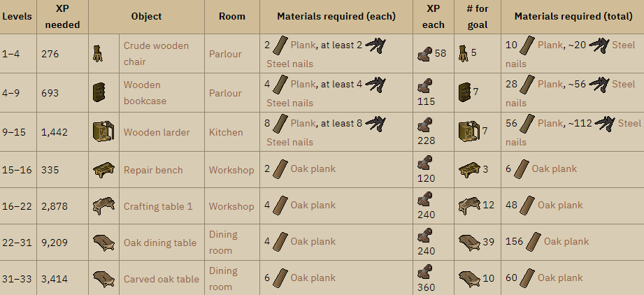 OSRS Construction materials
